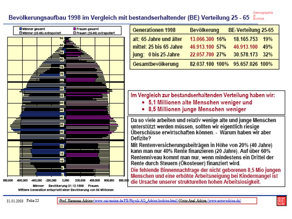 Inhaltsverzeichnis 1.Finanzielle Familienleistungen in Deutschland 2.Finanzielle Familienleistungen in Frankreich 3.Kinderlosigkeit in Deutschland 4.Familienpolitik in Frankreich 5.Lösungsansätze für Deutschland
