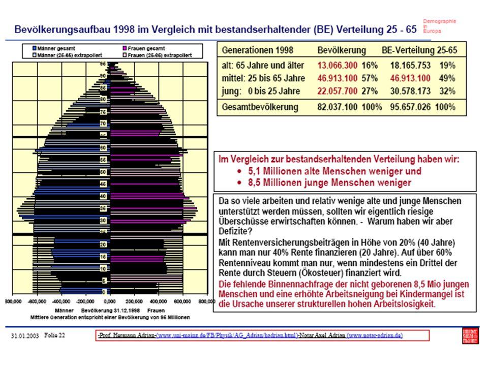 Total Fertility Rate und Prokopfeinkommen 2004