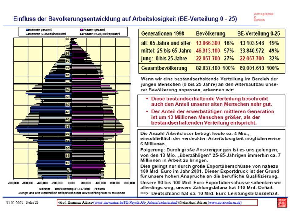 Finanzielle Familienleistungen in Deutschland (1) Geburtenrate in Deutschland 1,33 (2007) Kindergeld ab dem 1.Kind bis 25 Jahre → monatlich 154 € pro Kind (179 € ab dem 4.Kind) Kinderfreibeträge → für höher Einkommen günstiger als Kindergeld → 5.828 € jährlich (inkl.