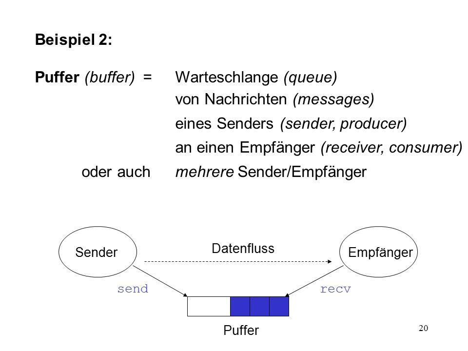 20 Beispiel 2: Puffer (buffer) = Warteschlange (queue) von Nachrichten (messages) eines Senders (sender, producer) an einen Empfänger (receiver, consu