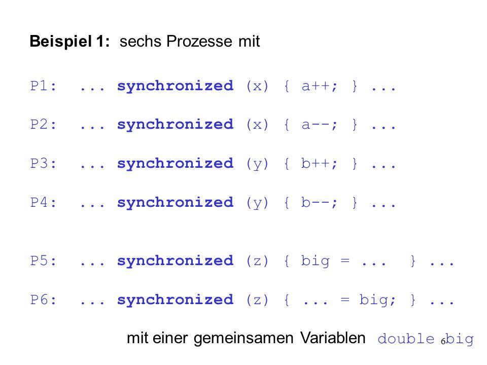 6 Beispiel 1: sechs Prozesse mit P1:... synchronized (x) { a++; }... P2:... synchronized (x) { a--; }... P3:... synchronized (y) { b++; }... P4:... sy