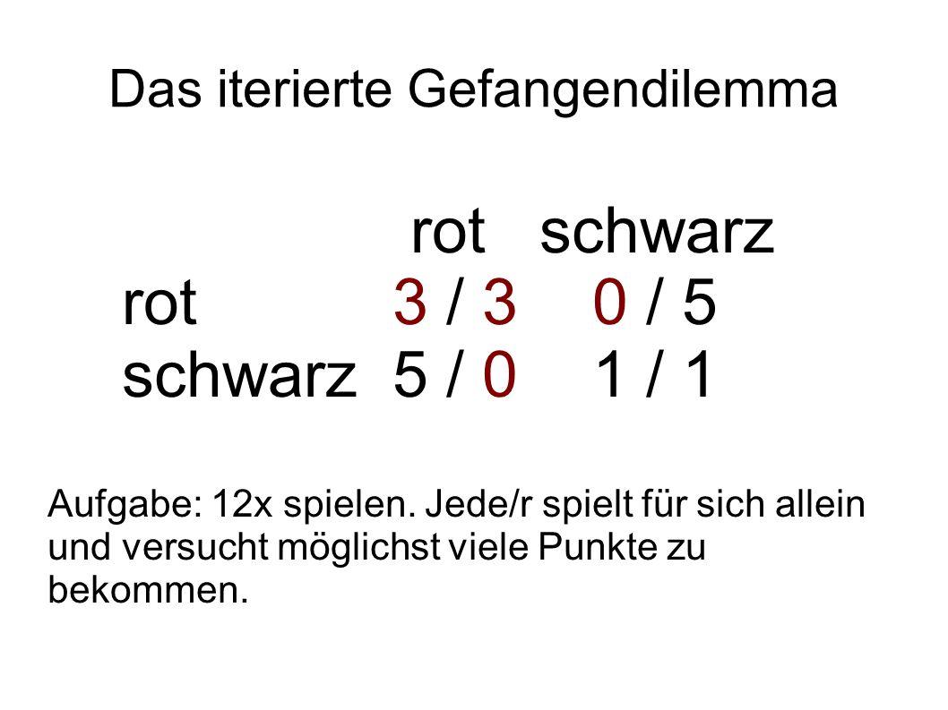 Das iterierte Gefangendilemma rot schwarz rot3 / 30 / 5 schwarz5 / 01 / 1 Aufgabe: 12x spielen. Jede/r spielt für sich allein und versucht möglichst v