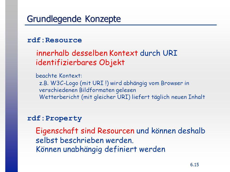 6.15 Grundlegende Konzepte rdf:Resource innerhalb desselben Kontext durch URI identifizierbares Objekt beachte Kontext: z.B. W3C-Logo (mit URI !) wird