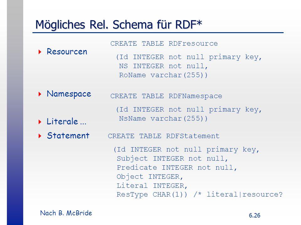 6.26 Mögliches Rel. Schema für RDF*  Resourcen  Namespace  Literale...  Statement CREATE TABLE RDFresource (Id INTEGER not null primary key, NS IN