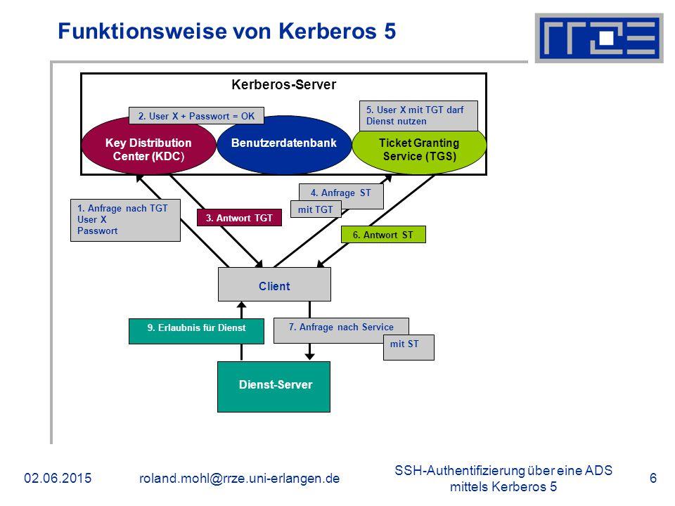 SSH-Authentifizierung über eine ADS mittels Kerberos 5 02.06.2015roland.mohl@rrze.uni-erlangen.de6 Funktionsweise von Kerberos 5 Kerberos-Server Key Distribution Center (KDC) Benutzerdatenbank Ticket Granting Service (TGS) Client 2.