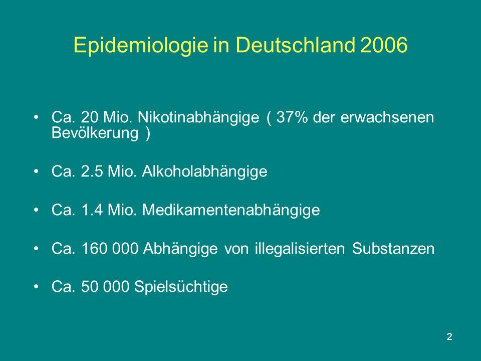 2 Epidemiologie in Deutschland 2006 Ca. 20 Mio. Nikotinabhängige ( 37% der erwachsenen Bevölkerung ) Ca. 2.5 Mio. Alkoholabhängige Ca. 1.4 Mio. Medika