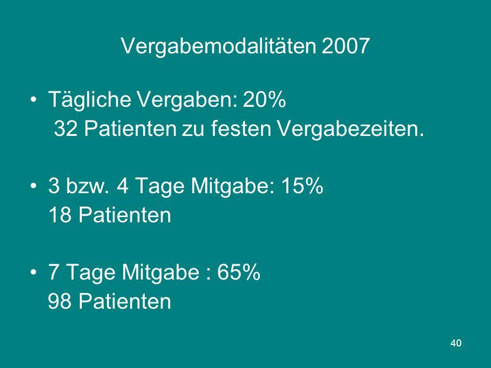 40 Vergabemodalitäten 2007 Tägliche Vergaben: 20% 32 Patienten zu festen Vergabezeiten. 3 bzw. 4 Tage Mitgabe: 15% 18 Patienten 7 Tage Mitgabe : 65% 9