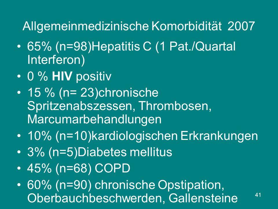 41 Allgemeinmedizinische Komorbidität 2007 65% (n=98)Hepatitis C (1 Pat./Quartal Interferon) 0 % HIV positiv 15 % (n= 23)chronische Spritzenabszessen,