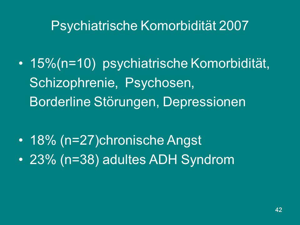 42 Psychiatrische Komorbidität 2007 15%(n=10) psychiatrische Komorbidität, Schizophrenie, Psychosen, Borderline Störungen, Depressionen 18% (n=27)chro