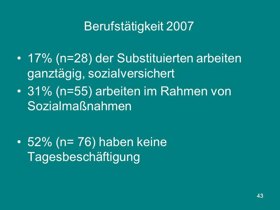 43 Berufstätigkeit 2007 17% (n=28) der Substituierten arbeiten ganztägig, sozialversichert 31% (n=55) arbeiten im Rahmen von Sozialmaßnahmen 52% (n= 7