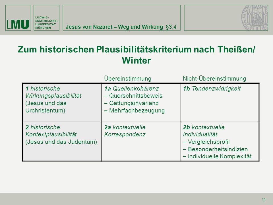 Jesus von Nazaret – Weg und Wirkung§3,4 15 Zum historischen Plausibilitätskriterium nach Theißen/ Winter ÜbereinstimmungNicht-Übereinstimmung 1 histor