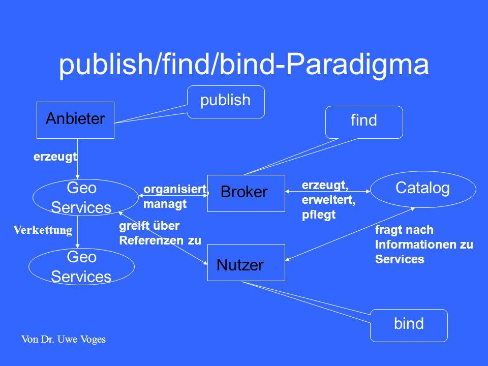 publish/find/bind-Paradigma AnbieterBroker Nutzer Geo Services Catalog publish find bind erzeugt Verkettung organisiert, managt erzeugt, erweitert, pflegt fragt nach Informationen zu Services greift über Referenzen zu Von Dr.