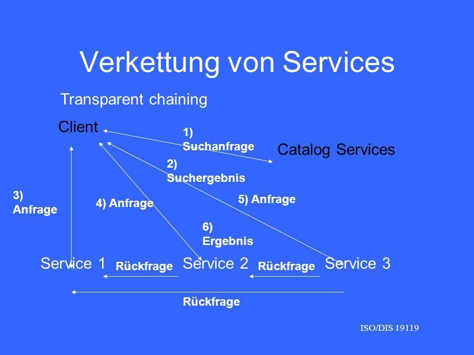 Verkettung von Services Client Catalog Services Service 1Service 2Service 3 Transparent chaining 1) Suchanfrage 2) Suchergebnis 3) Anfrage 4) Anfrage 5) Anfrage Rückfrage 6) Ergebnis ISO/DIS 19119