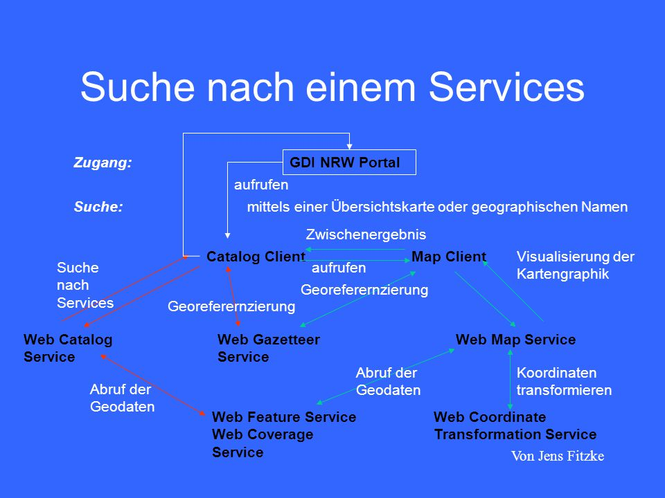 Suche nach einem Services Zugang: GDI NRW Portal Suche: mittels einer Übersichtskarte oder geographischen Namen Catalog ClientMap Client Web Gazetteer