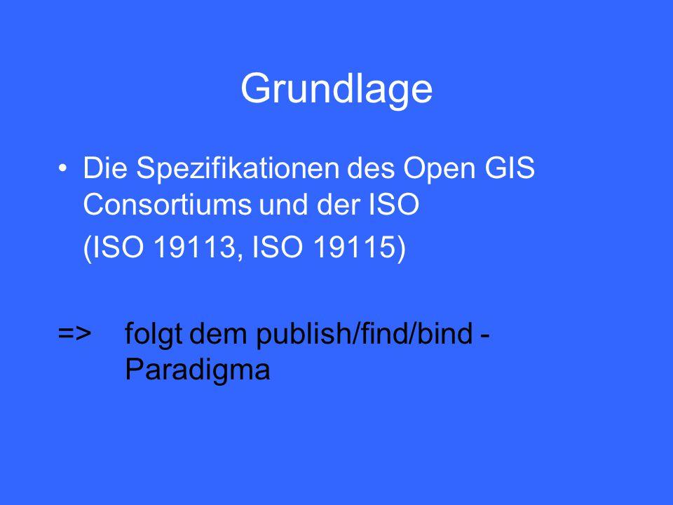 Grundlage Die Spezifikationen des Open GIS Consortiums und der ISO (ISO 19113, ISO 19115) =>folgt dem publish/find/bind - Paradigma