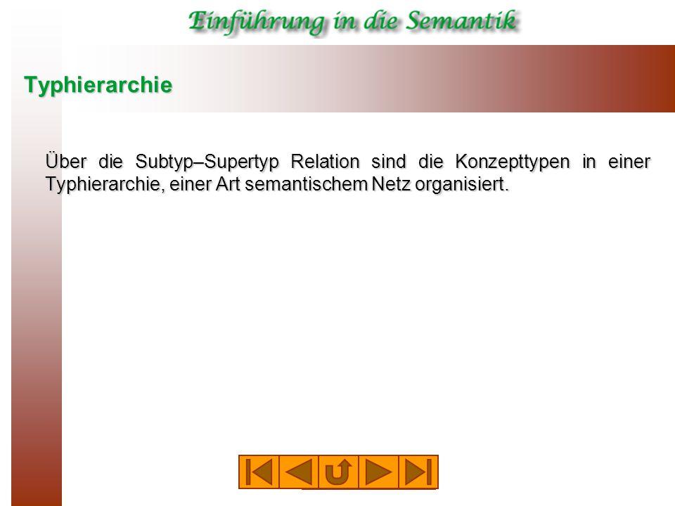 Typhierarchie Über die Subtyp–Supertyp Relation sind die Konzepttypen in einer Typhierarchie, einer Art semantischem Netz organisiert.