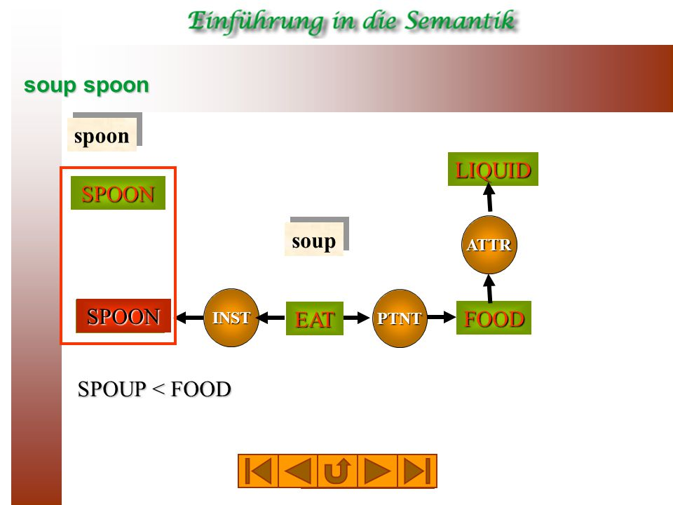soup spoon SPOON spoon soup SPOUP < FOOD TOOL PTNT INST EAT FOOD ATTRLIQUIDSPOON