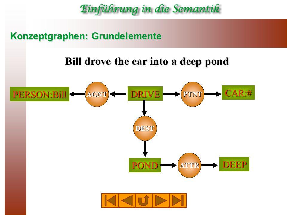 Konzeptgraphen: Grundelemente Bill drove the car into a deep pond AGNT PTNT DRIVE PERSON:Bill CAR:# POND DEST ATTR DEEP [person:Bill]<- (agnt)<-[drive]- (ptnt) ->[car:#] (dest)-> [pond]->(attr)->[deep]