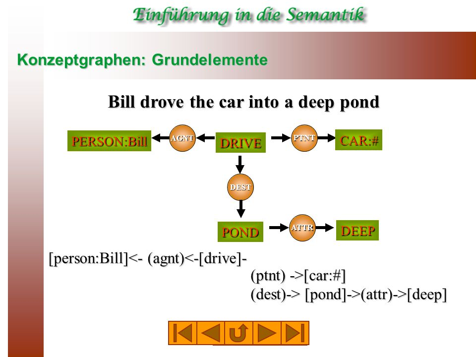 Konzeptgraphen: Grundelemente Bill drove the car into a deep pond AGNT PTNT DRIVE PERSON:Bill CAR:# POND DEST ATTR DEEP [person:Bill]<- (agnt)<-[drive]- (ptnt) ->[car:#] (dest)-> [pond]->(attr)->[deep]