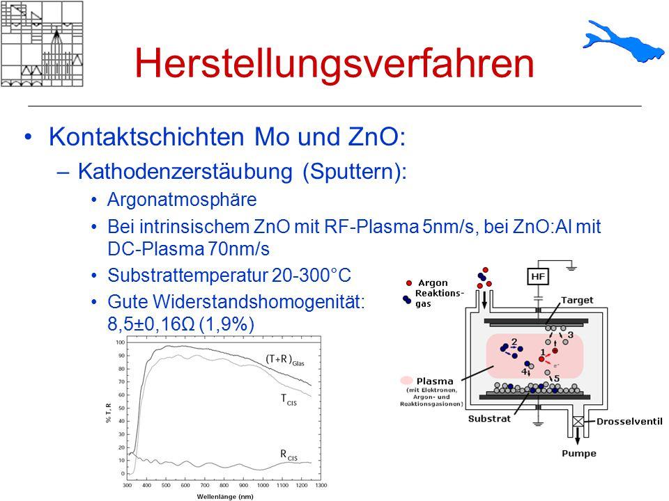 Herstellungsverfahren Kontaktschichten Mo und ZnO: –Kathodenzerstäubung (Sputtern): Argonatmosphäre Bei intrinsischem ZnO mit RF-Plasma 5nm/s, bei ZnO