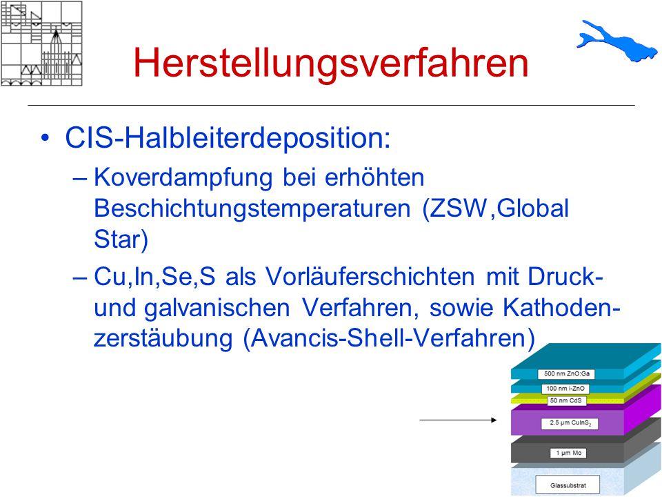 Herstellungsverfahren CIS-Halbleiterdeposition: –Koverdampfung bei erhöhten Beschichtungstemperaturen (ZSW,Global Star) –Cu,In,Se,S als Vorläuferschic