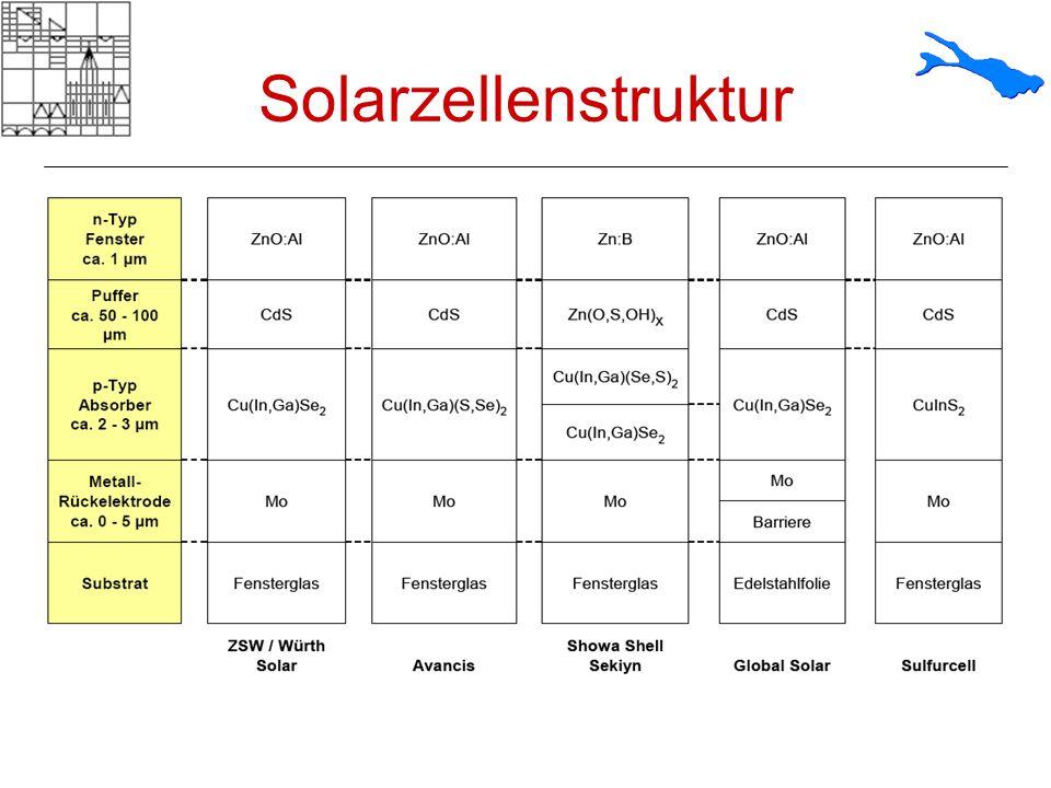 Solarzellenstruktur