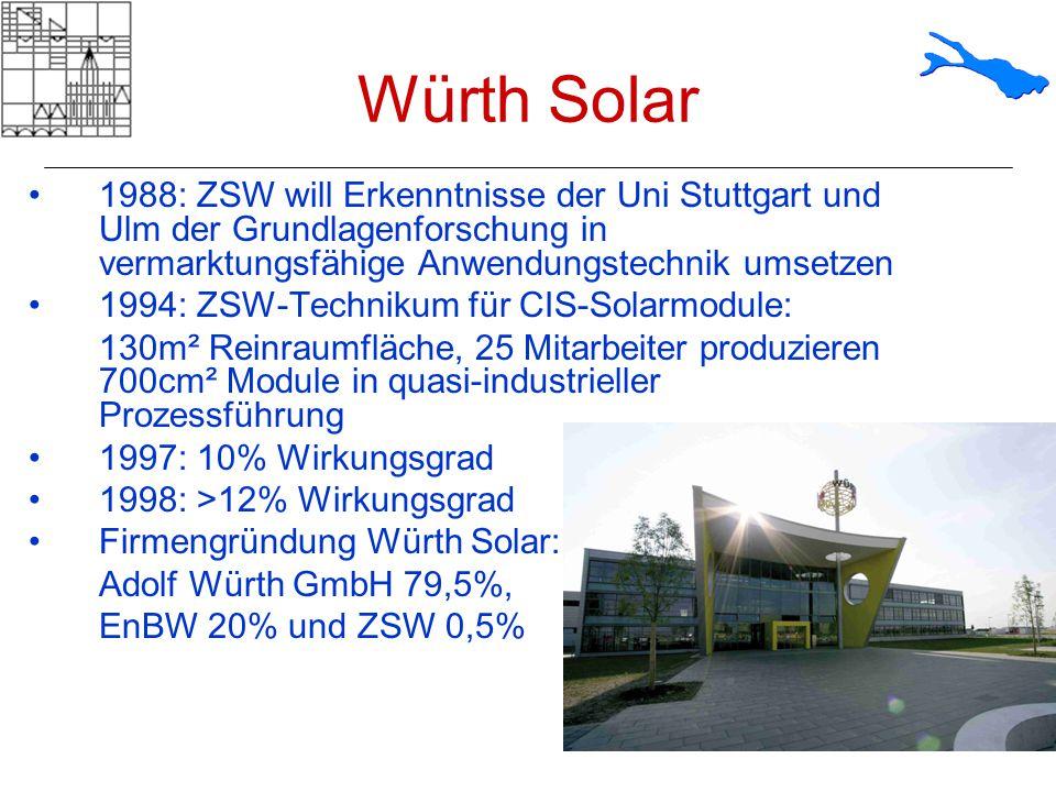 Würth Solar 1988: ZSW will Erkenntnisse der Uni Stuttgart und Ulm der Grundlagenforschung in vermarktungsfähige Anwendungstechnik umsetzen 1994: ZSW-T