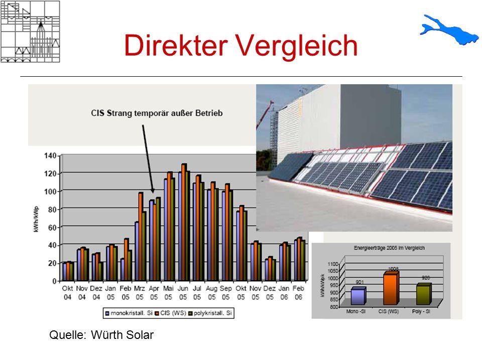 Direkter Vergleich Quelle: Würth Solar