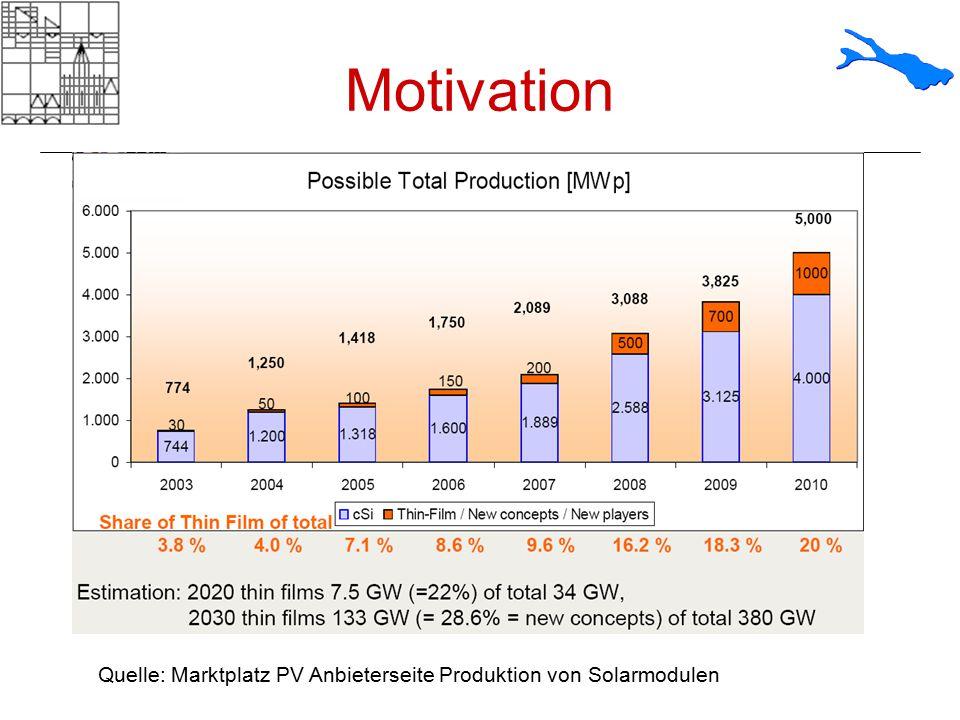 Motivation Quelle: Marktplatz PV Anbieterseite Produktion von Solarmodulen