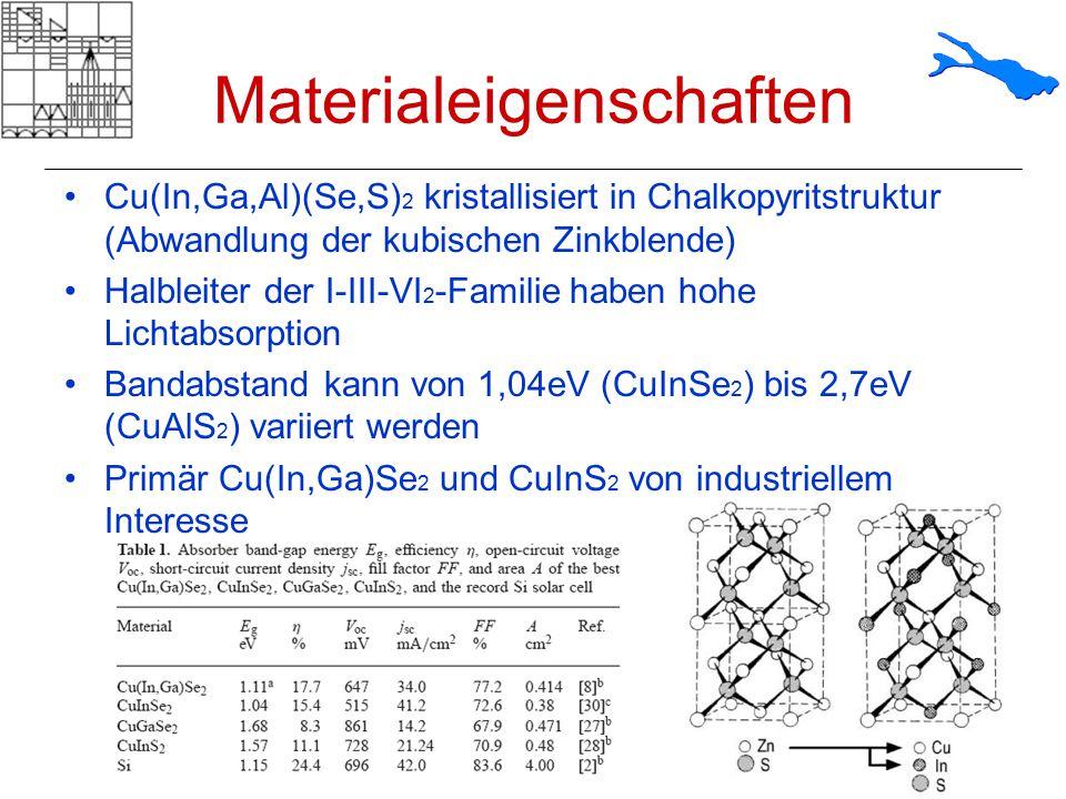 Materialeigenschaften Cu(In,Ga,Al)(Se,S) 2 kristallisiert in Chalkopyritstruktur (Abwandlung der kubischen Zinkblende) Halbleiter der I-III-VI 2 -Fami