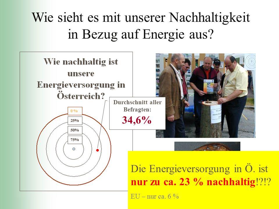 Wie sieht es mit unserer Nachhaltigkeit in Bezug auf Energie aus? Durchschnitt aller Befragten: 34,6% Die Energieversorgung in Ö. ist nur zu ca. 23 %