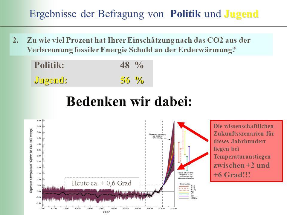 2.Zu wie viel Prozent hat Ihrer Einschätzung nach das CO2 aus der Verbrennung fossiler Energie Schuld an der Erderwärmung? Politik:48 % Jugend:56 % Ju