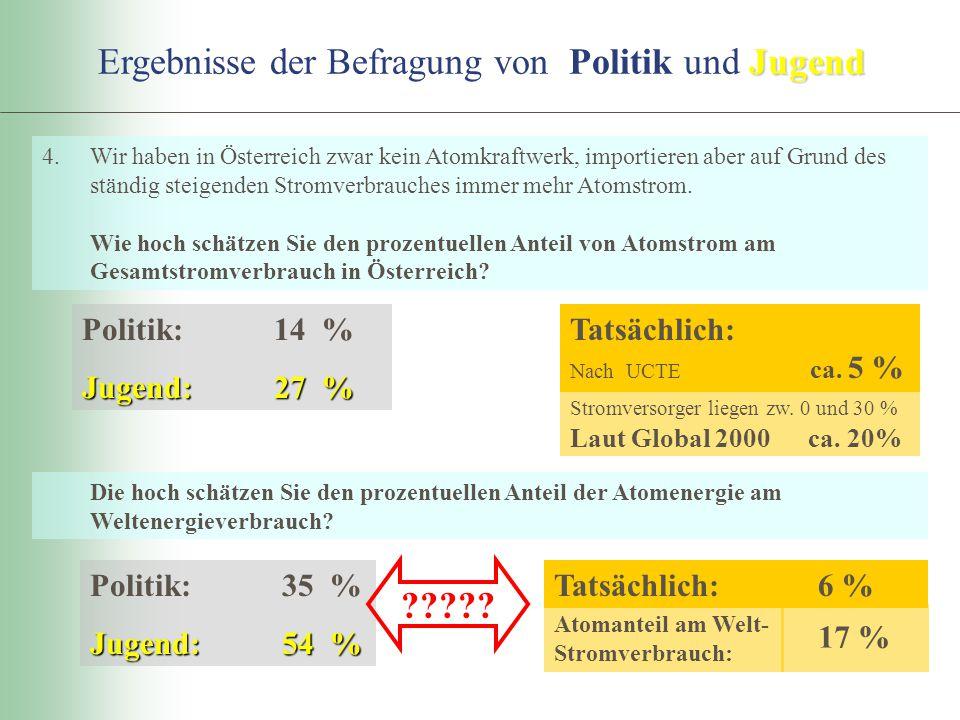 4.Wir haben in Österreich zwar kein Atomkraftwerk, importieren aber auf Grund des ständig steigenden Stromverbrauches immer mehr Atomstrom. Wie hoch s