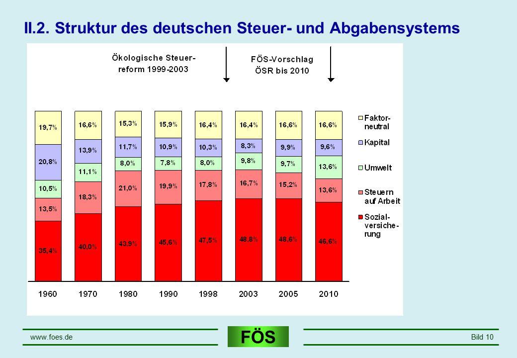 FÖS www.foes.deBild 10 II.2. Struktur des deutschen Steuer- und Abgabensystems