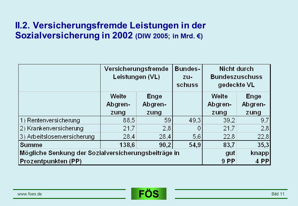 FÖS www.foes.deBild 11 II.2. Versicherungsfremde Leistungen in der Sozialversicherung in 2002 (DIW 2005; in Mrd. €)