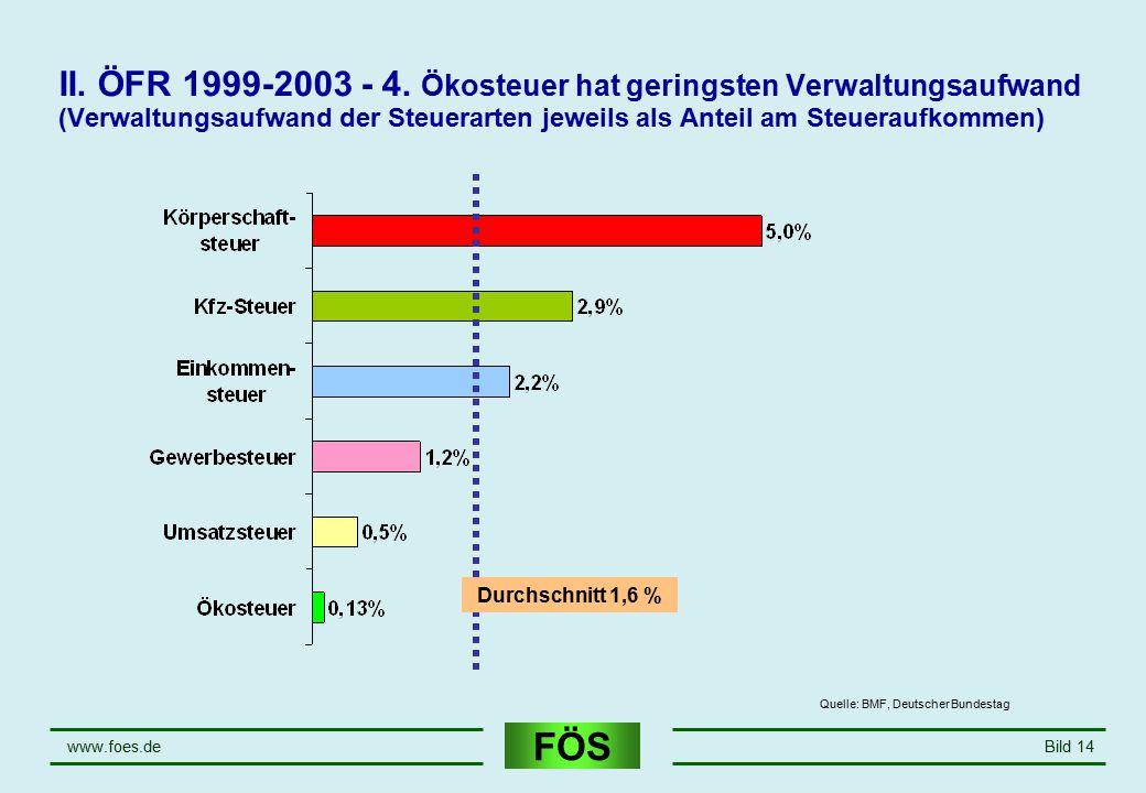FÖS www.foes.deBild 14 II. ÖFR 1999-2003 - 4. Ökosteuer hat geringsten Verwaltungsaufwand (Verwaltungsaufwand der Steuerarten jeweils als Anteil am St