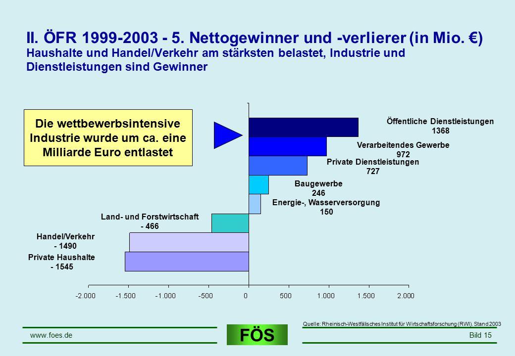 FÖS www.foes.deBild 15 II. ÖFR 1999-2003 - 5. Nettogewinner und -verlierer (in Mio. €) Haushalte und Handel/Verkehr am stärksten belastet, Industrie u
