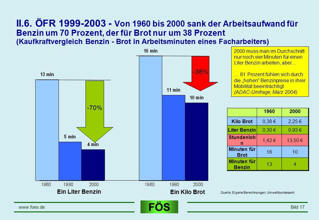 FÖS www.foes.deBild 17 - 38% II.6. ÖFR 1999-2003 - Von 1960 bis 2000 sank der Arbeitsaufwand für Benzin um 70 Prozent, der für Brot nur um 38 Prozent