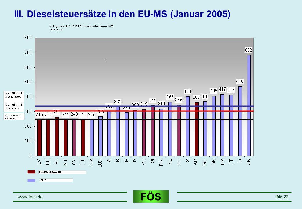 FÖS www.foes.deBild 22 III. Dieselsteuersätze in den EU-MS (Januar 2005)