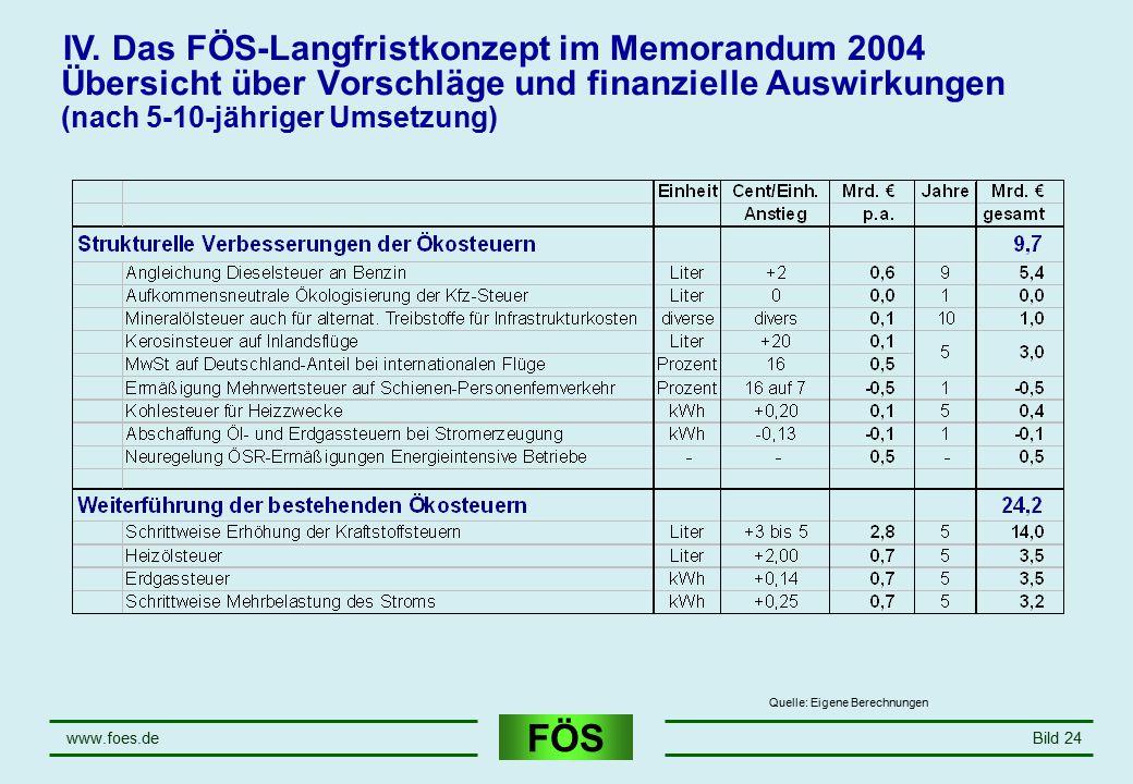 FÖS www.foes.deBild 24 Übersicht über Vorschläge und finanzielle Auswirkungen (nach 5-10-jähriger Umsetzung) IV. Das FÖS-Langfristkonzept im Memorandu