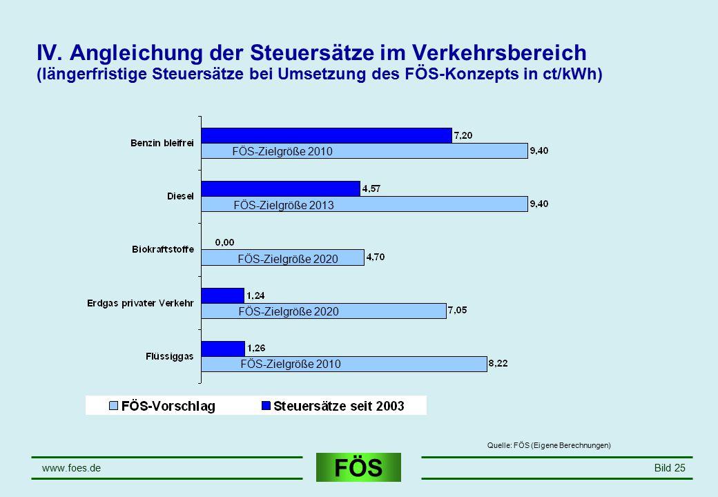 FÖS www.foes.deBild 25 IV. Angleichung der Steuersätze im Verkehrsbereich (längerfristige Steuersätze bei Umsetzung des FÖS-Konzepts in ct/kWh) FÖS-Zi