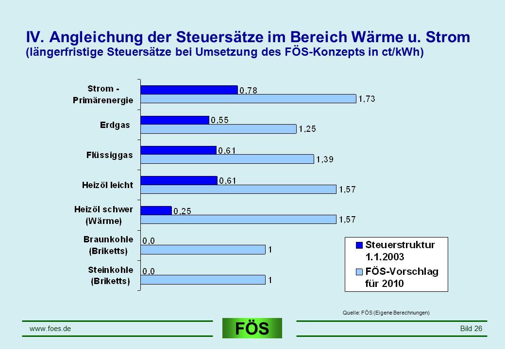 FÖS www.foes.deBild 26 IV. Angleichung der Steuersätze im Bereich Wärme u. Strom (längerfristige Steuersätze bei Umsetzung des FÖS-Konzepts in ct/kWh)