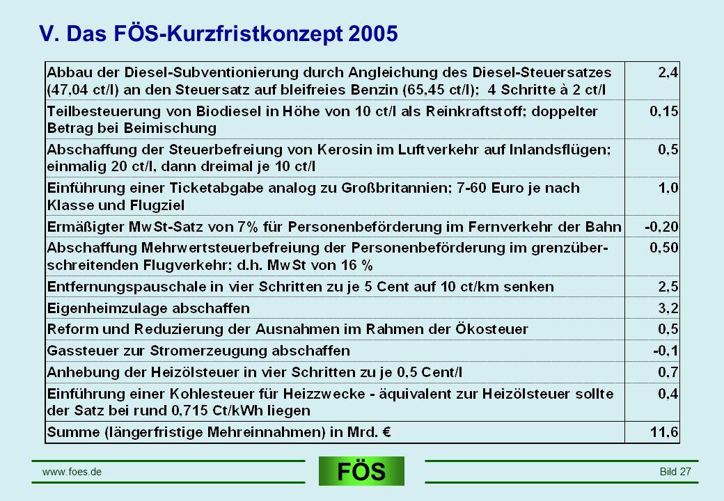 FÖS www.foes.deBild 27 V. Das FÖS-Kurzfristkonzept 2005