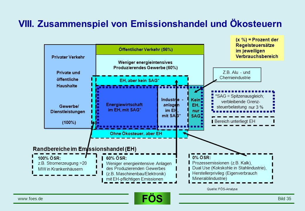 FÖS www.foes.deBild 35 Weniger energieintensives Produzierendes Gewerbe (60%) Privater Verkehr Private und öffentliche Haushalte Gewerbe/ Dienstleistu