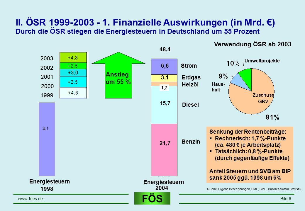 FÖS www.foes.deBild 9 II. ÖSR 1999-2003 - 1. Finanzielle Auswirkungen (in Mrd. €) Durch die ÖSR stiegen die Energiesteuern in Deutschland um 55 Prozen