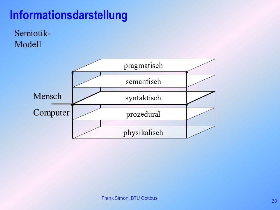 Frank Simon, BTU Cottbus 20 Informationsdarstellung physikalisch prozedural syntaktisch semantisch pragmatisch Mensch Computer Semiotik- Modell