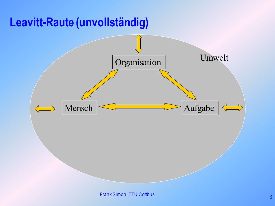 Frank Simon, BTU Cottbus 6 Leavitt-Raute (unvollständig) MenschAufgabe Organisation Umwelt