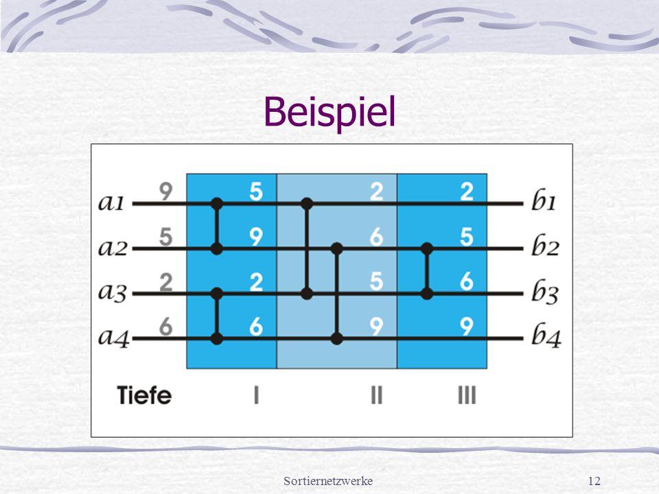 Sortiernetzwerke12 Beispiel