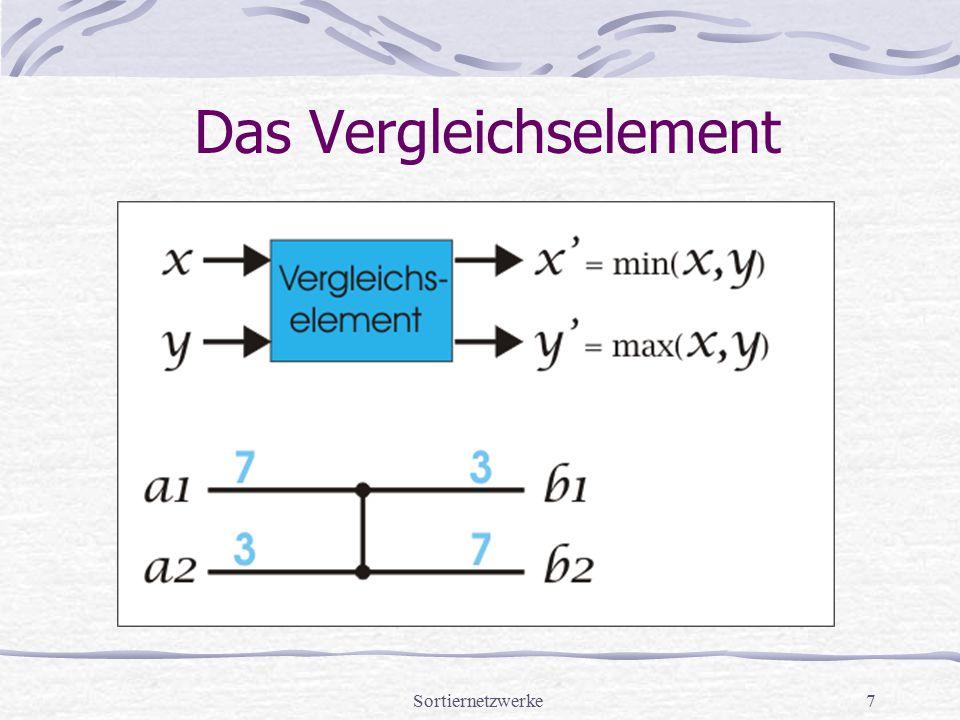 Sortiernetzwerke7 Das Vergleichselement
