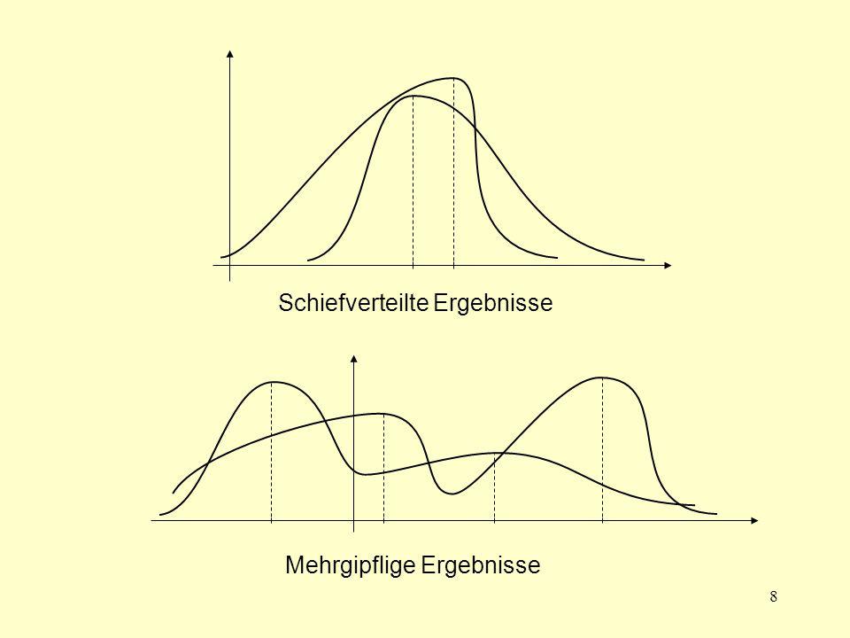 19  -Präferenz Eine Menge wird einer Menge auf dem Niveau   [0,1] vorgezogen, und man schreibt, wenn  die kleinste reelle Zahl ist, so daß und für alle   [ , 1] und für wenigstens ein   [ , 1] diese Ungleichung im strengen Sinne erfüllt ist.